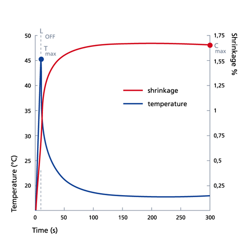 graph composite temperature and shrinkage relation