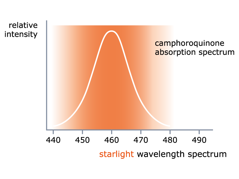 camphoroquinone absorption spectrum